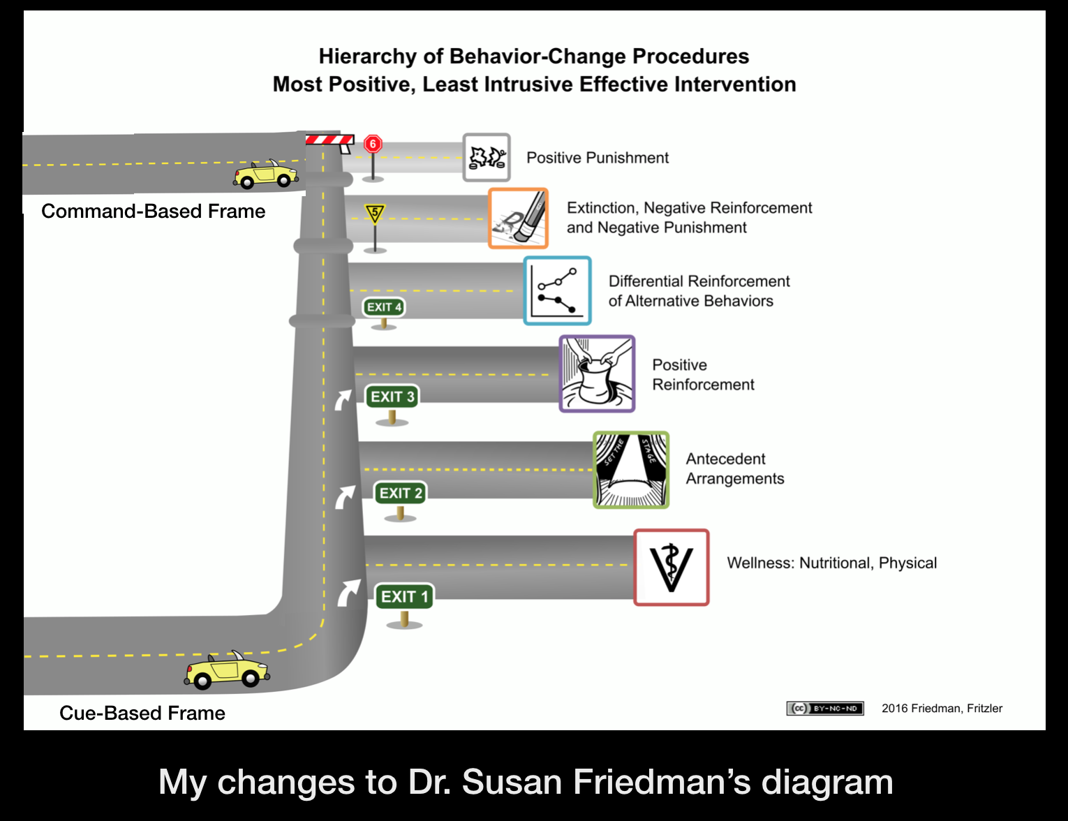 My Changes To Procedural Changes slide